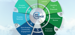 Image associated with 100&Change Competition Timeline
