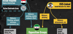 Image associated with Syrian Activists Targeted by Hackers