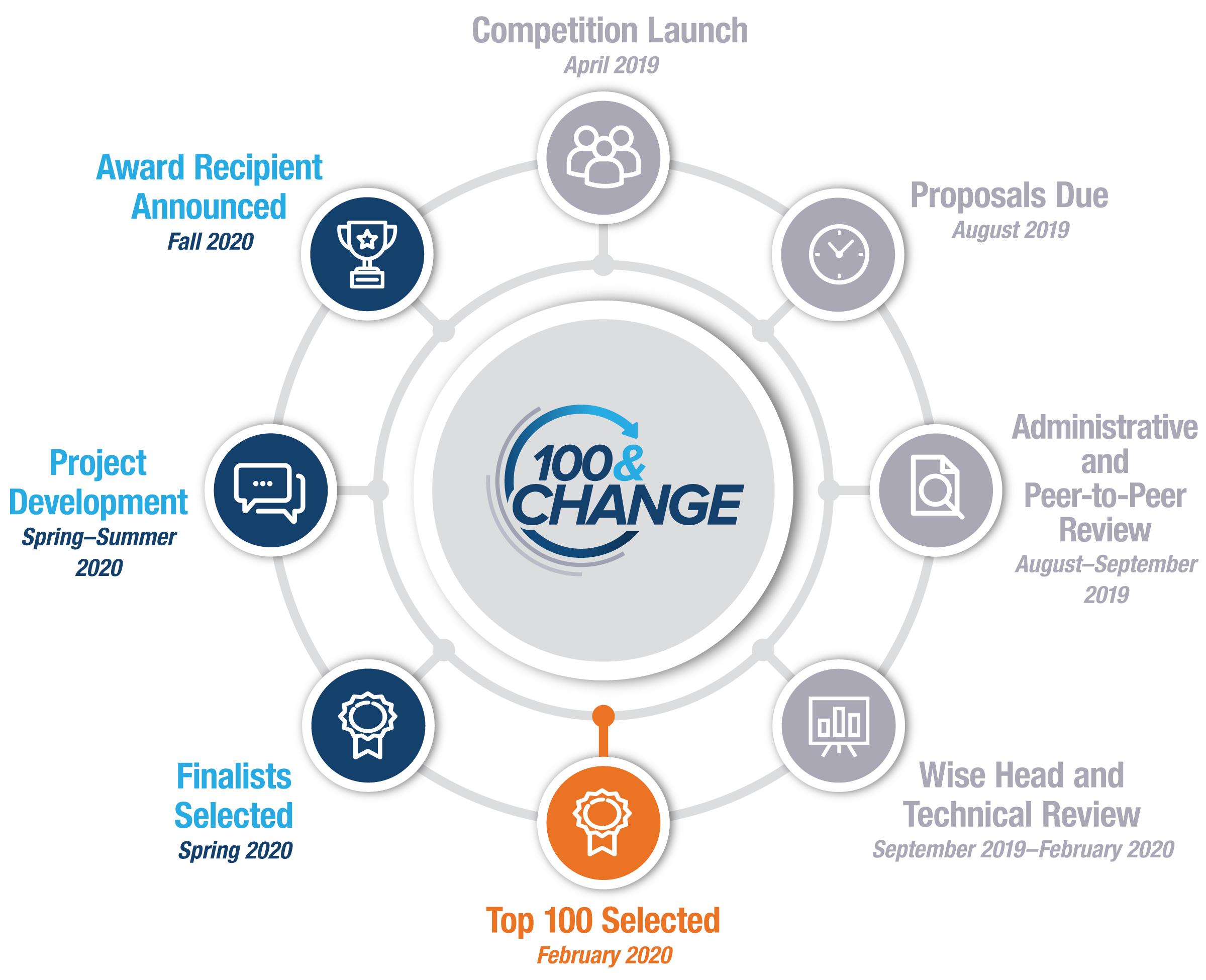 100&ChangeCompetitionTimline(FullTextProvidedBelowImage)