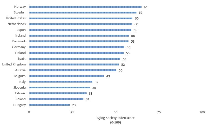 AgingSocietyIndexScore(0-100)Norway65;Sweden62;UnitedStates60;Netherlands60,Japan59;Ireland58;Denmark58;Germany55;Finland55;Sparin53;UnitedKingdom52;Austria50;Belgium43;Italy37;Slovenia35;Estonia33;Poland;31;Hungary23