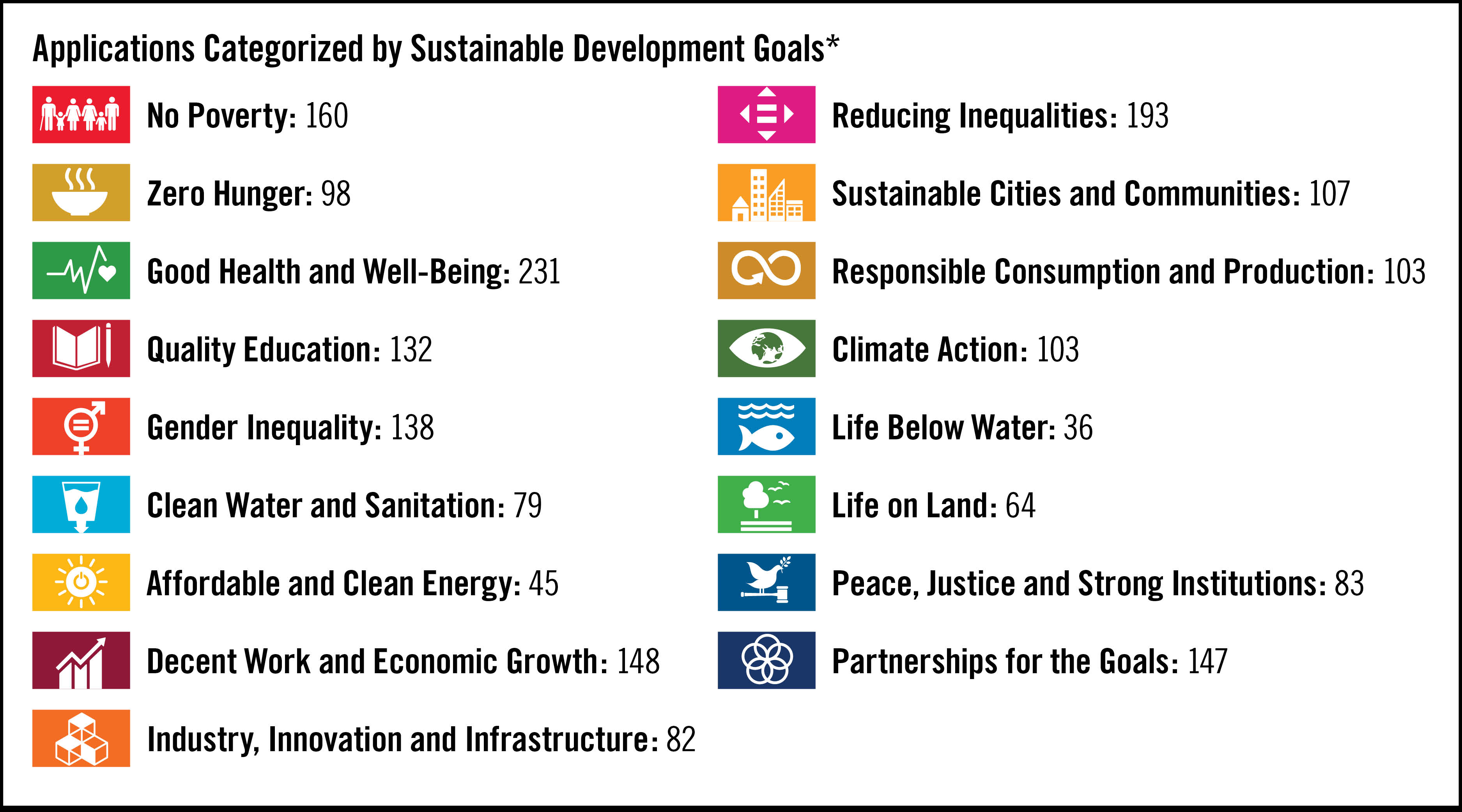 Applications_Categorize_By_Sustainable_Development_Goals_Infographic_Raw_Data_Table_Link_Below