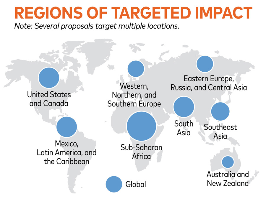 Regions_Of_Targeted_Impact:_SubSaharan_Africa=Large_North_America_South_America_Asia_Russia_Europe=Medium_Australia_New_Zeland=Small