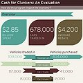 Thumbnail image for Evaluating the 'Cash for Clunkers' Program