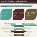 Thumbnail for Evaluating the 'Cash for Clunkers' Program