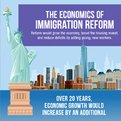 Thumbnail for Assessing the Economic Impacts of Immigration Reform