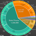 Thumbnail for Mass Incarceration by the Numbers