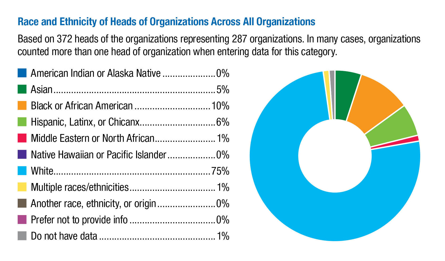 Race-and-Ethnicity-of-Heads-of-Organization