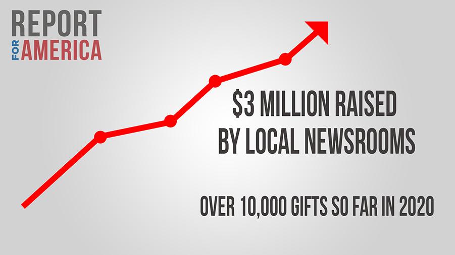 ReportForAmerica:$3MillionRaisedByLocalNewsRoomsWithOver10,000IndividualGiftsIn2020