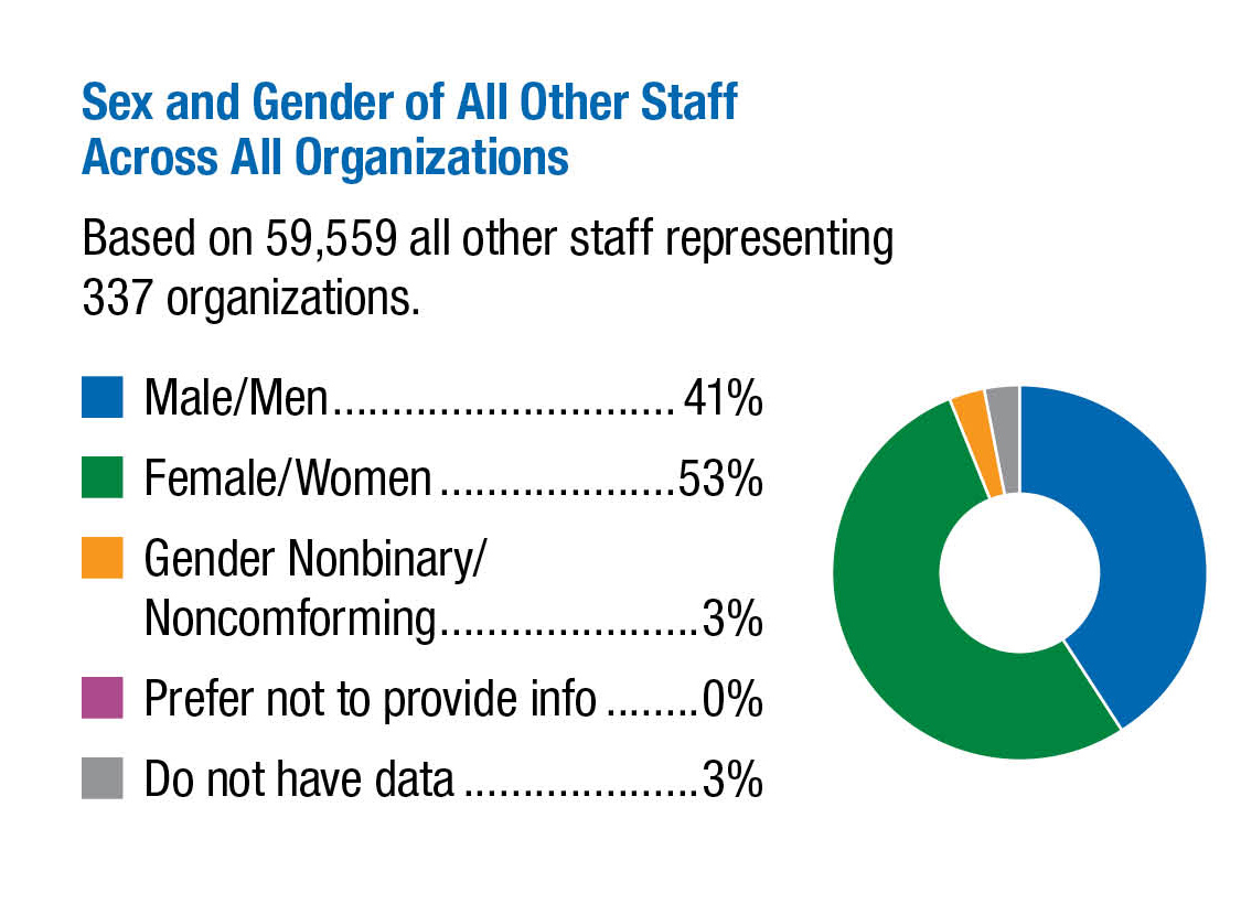 Sex-and-Gender-of-All-Other-Staff