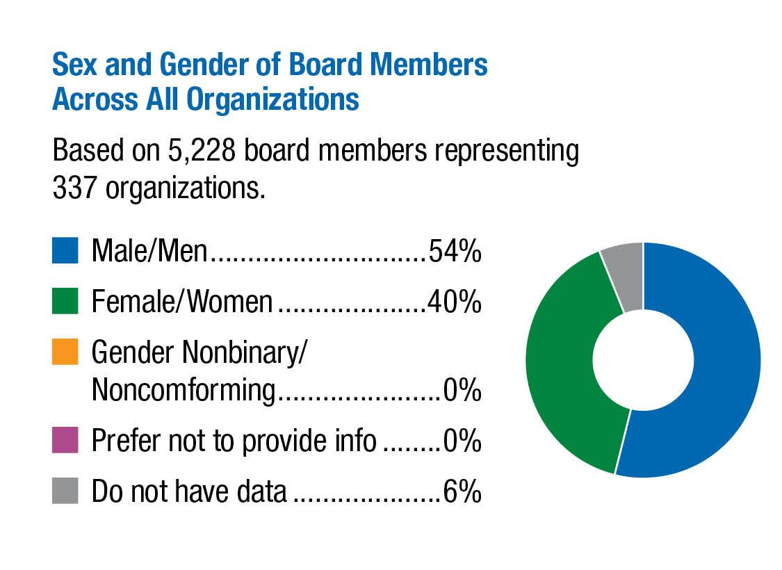 Sex-and-Gender-of-Board-Members