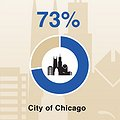 Housing Affordability More of a Problem in Chicago Area Than Nationally, According to New MacArthur Survey thumbnail
