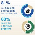 Pessimism About Prolonged Housing Affordability Crisis is On the Rise, 2016 How Housing Matters Survey Finds thumbnail